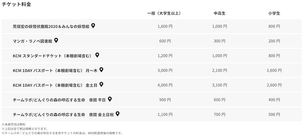 角川武藏野博物館門票 票價